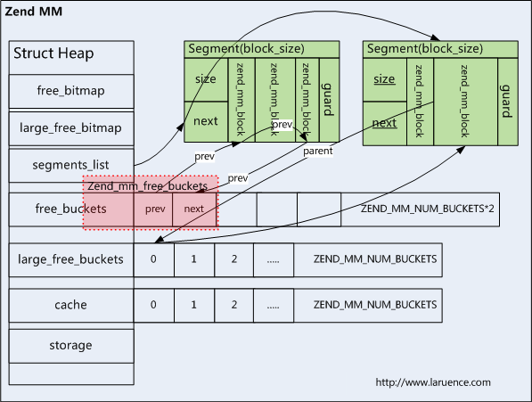 internals:zend_mm.png