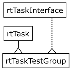 qa:runtests:rttask.png