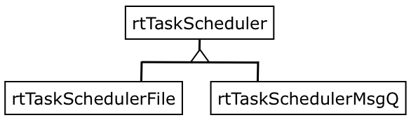 qa:runtests:rttaskscheduler.png