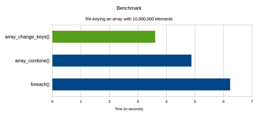 rfc:array_change_keys_benchmark.png